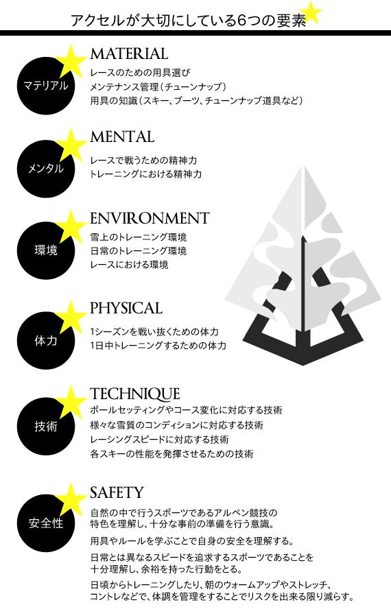 大切な6つの要素